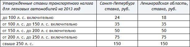 Ставки транспортного налога в санкт-петербурге на 2014 икс ставка букмекерская