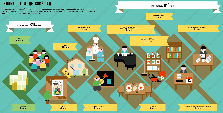 infografika_detskyi_sad